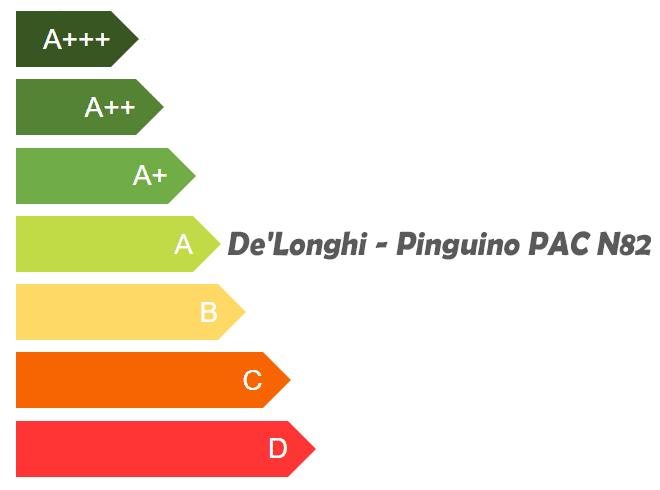 Effizienzklasse-A-De'Longhi---Pinguino-PAC-N82